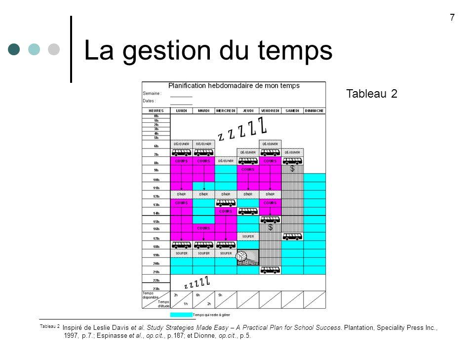 La gestion du temps Tableau 2 7 Tableau 2 Inspiré de Leslie Davis et al. Study Strategies Made Easy – A Practical Plan for School Success. Plantation,