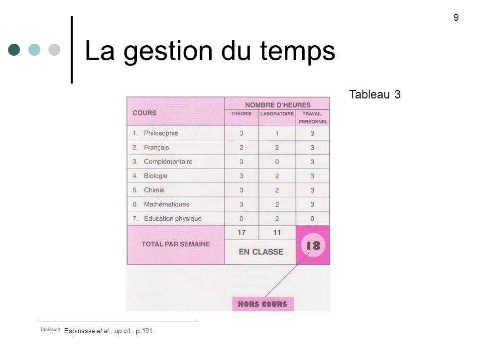 La gestion du temps Tableau 3 9 Tableau 3 Espinasse et al., op.cit., p.191.