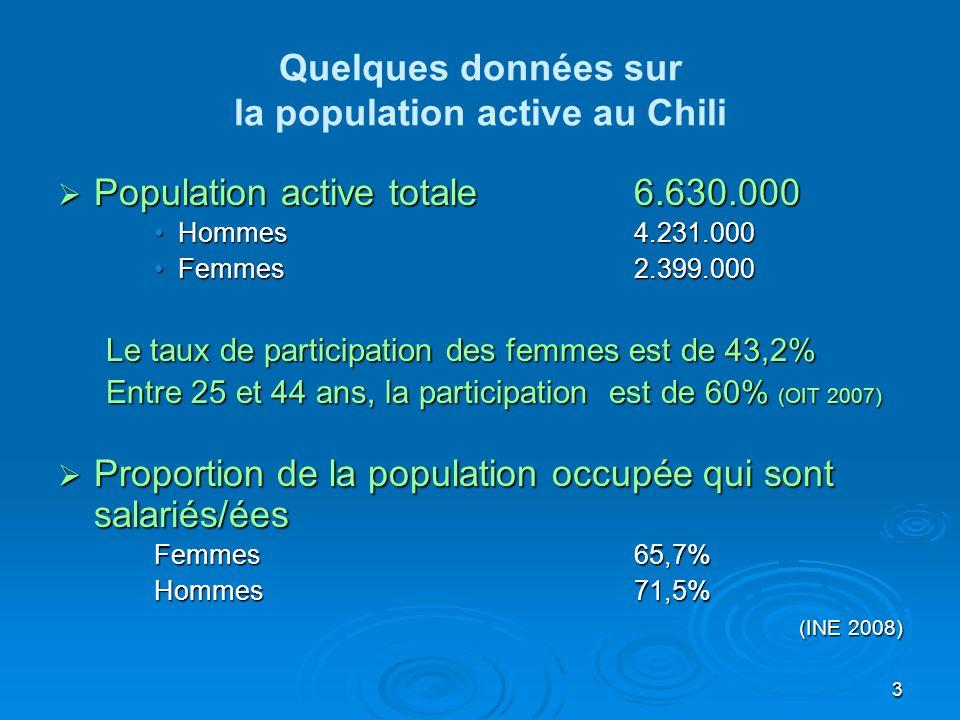 3 Quelques données sur la population active au Chili Population active totale6.630.000 Population active totale6.630.000 Hommes4.231.000Hommes4.231.000 Femmes2.399.000Femmes2.399.000 Le taux de participation des femmes est de 43,2% Entre 25 et 44 ans, la participation est de 60% (OIT 2007) Proportion de la population occupée qui sont salariés/ées Proportion de la population occupée qui sont salariés/ées Femmes65,7% Hommes71,5% (INE 2008)