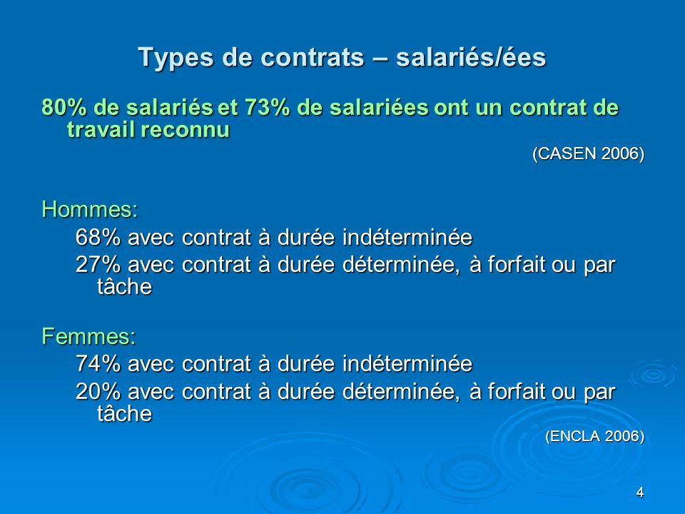 4 Types de contrats – salariés/ées 80% de salariés et 73% de salariées ont un contrat de travail reconnu (CASEN 2006) Hommes: 68% avec contrat à durée indéterminée 27% avec contrat à durée déterminée, à forfait ou par tâche Femmes: 74% avec contrat à durée indéterminée 20% avec contrat à durée déterminée, à forfait ou par tâche (ENCLA 2006)