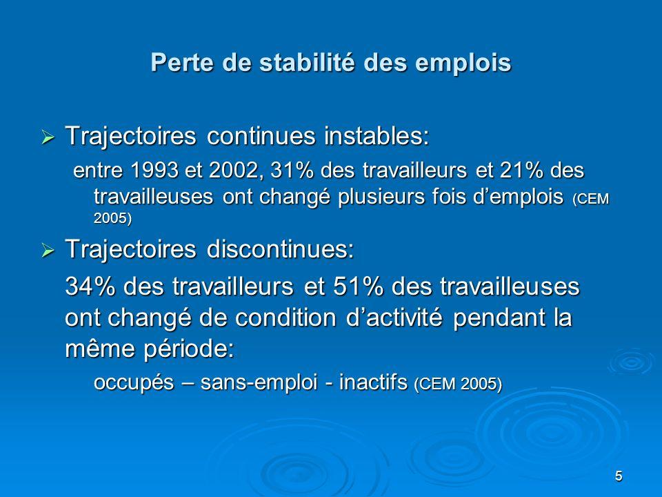 5 Perte de stabilité des emplois Trajectoires continues instables: Trajectoires continues instables: entre 1993 et 2002, 31% des travailleurs et 21% des travailleuses ont changé plusieurs fois demplois (CEM 2005) Trajectoires discontinues: Trajectoires discontinues: 34% des travailleurs et 51% des travailleuses ont changé de condition dactivité pendant la même période: occupés – sans-emploi - inactifs (CEM 2005)