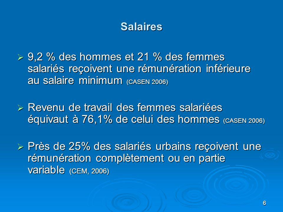 6 Salaires 9,2 % des hommes et 21 % des femmes salariés reçoivent une rémunération inférieure au salaire minimum (CASEN 2006) 9,2 % des hommes et 21 % des femmes salariés reçoivent une rémunération inférieure au salaire minimum (CASEN 2006) Revenu de travail des femmes salariées équivaut à 76,1% de celui des hommes (CASEN 2006) Revenu de travail des femmes salariées équivaut à 76,1% de celui des hommes (CASEN 2006) Près de 25% des salariés urbains reçoivent une rémunération complètement ou en partie variable (CEM, 2006) Près de 25% des salariés urbains reçoivent une rémunération complètement ou en partie variable (CEM, 2006)