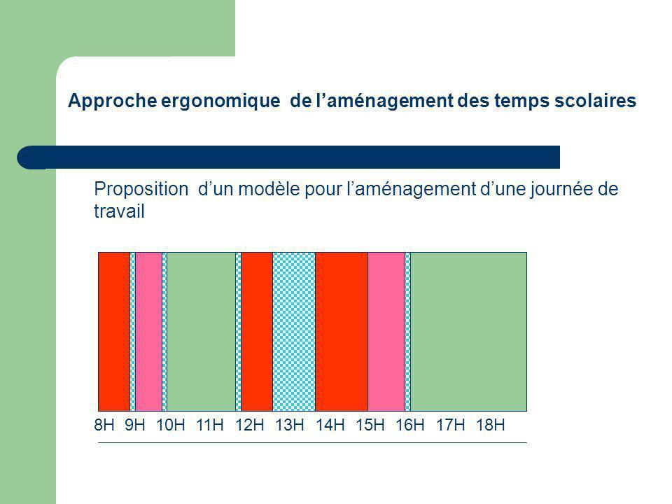 Approche ergonomique de laménagement des temps scolaires Proposition dun modèle pour laménagement dune journée de travail 8H 9H 10H 11H 12H 13H 14H 15