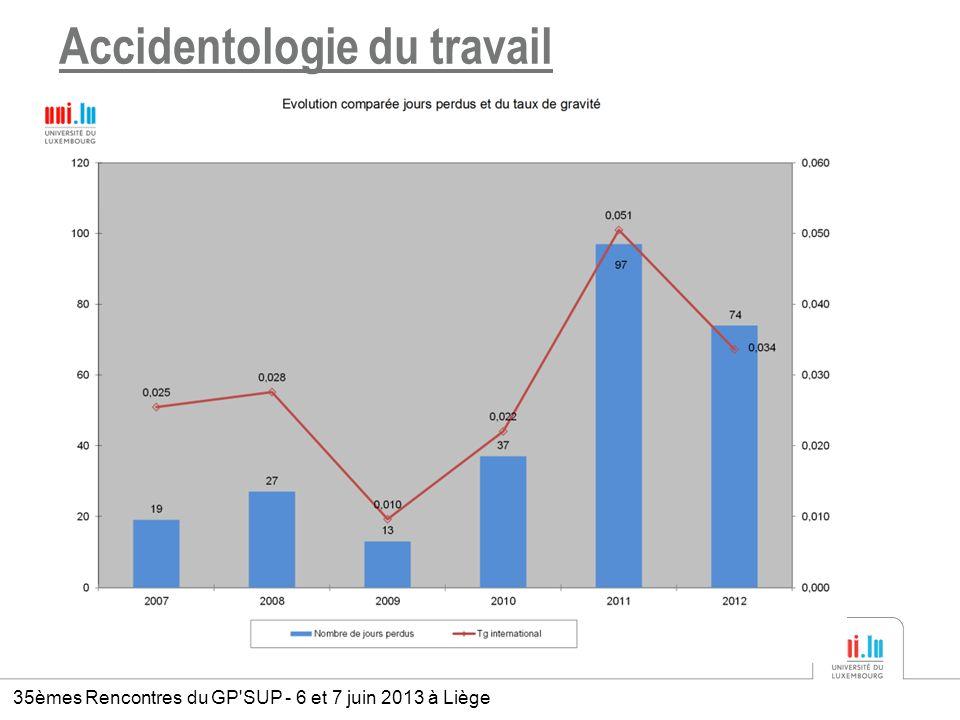 Accidentologie du travail 35èmes Rencontres du GP'SUP - 6 et 7 juin 2013 à Liège