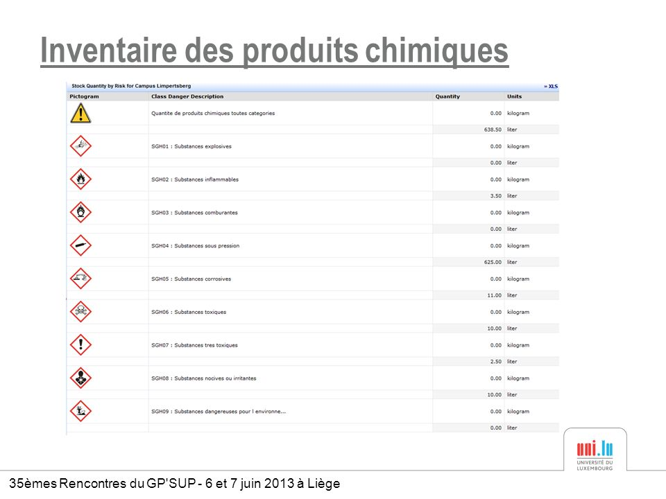 Inventaire des produits chimiques 35èmes Rencontres du GP'SUP - 6 et 7 juin 2013 à Liège