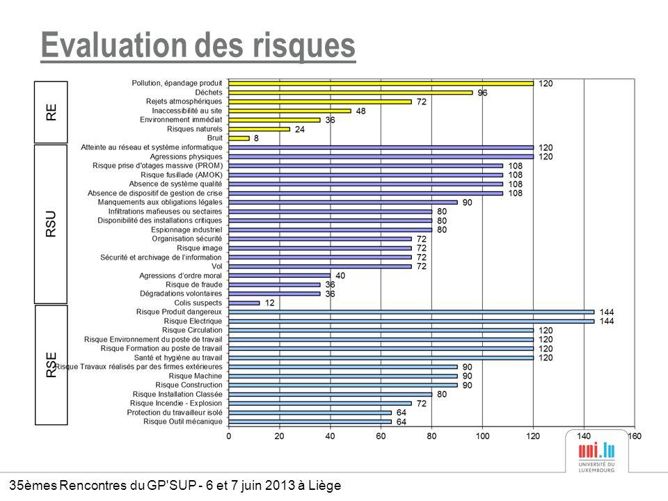 Evaluation des risques 35èmes Rencontres du GP'SUP - 6 et 7 juin 2013 à Liège