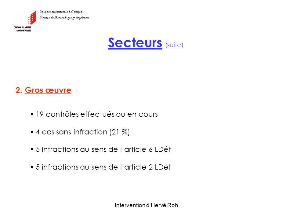 Intervention d'Hervé Roh 2. Gros œuvre 19 contrôles effectués ou en cours 4 cas sans infraction (21 %) 5 infractions au sens de larticle 6 LDét 5 infr