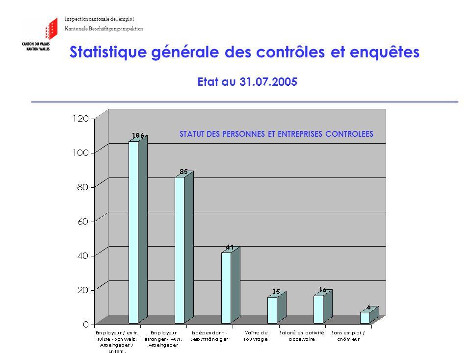 Intervention d'Hervé Roh Inspection cantonale de l'emploi Kantonale Beschäftigungsinspektion Statistique générale des contrôles et enquêtes Etat au 31