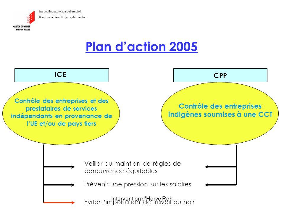 Intervention d'Hervé Roh Plan daction 2005 Inspection cantonale de l'emploi Kantonale Beschäftigungsinspektion Veiller au maintien de règles de concur