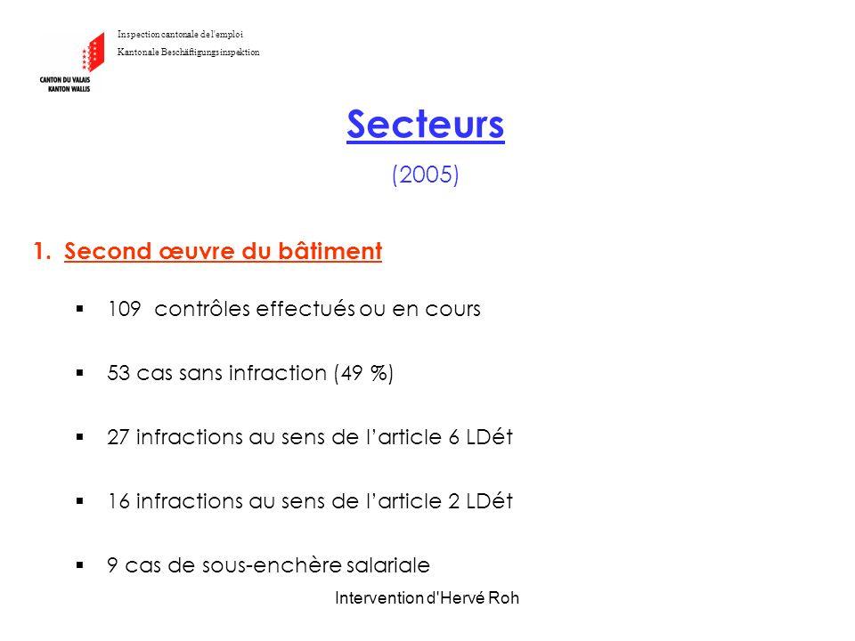 Intervention d'Hervé Roh Inspection cantonale de l'emploi Kantonale Beschäftigungsinspektion Secteurs (2005) 1.Second œuvre du bâtiment 109 contrôles