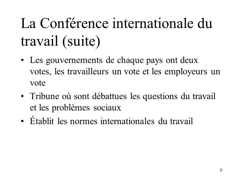 9 La Conférence internationale du travail (suite) Les gouvernements de chaque pays ont deux votes, les travailleurs un vote et les employeurs un vote