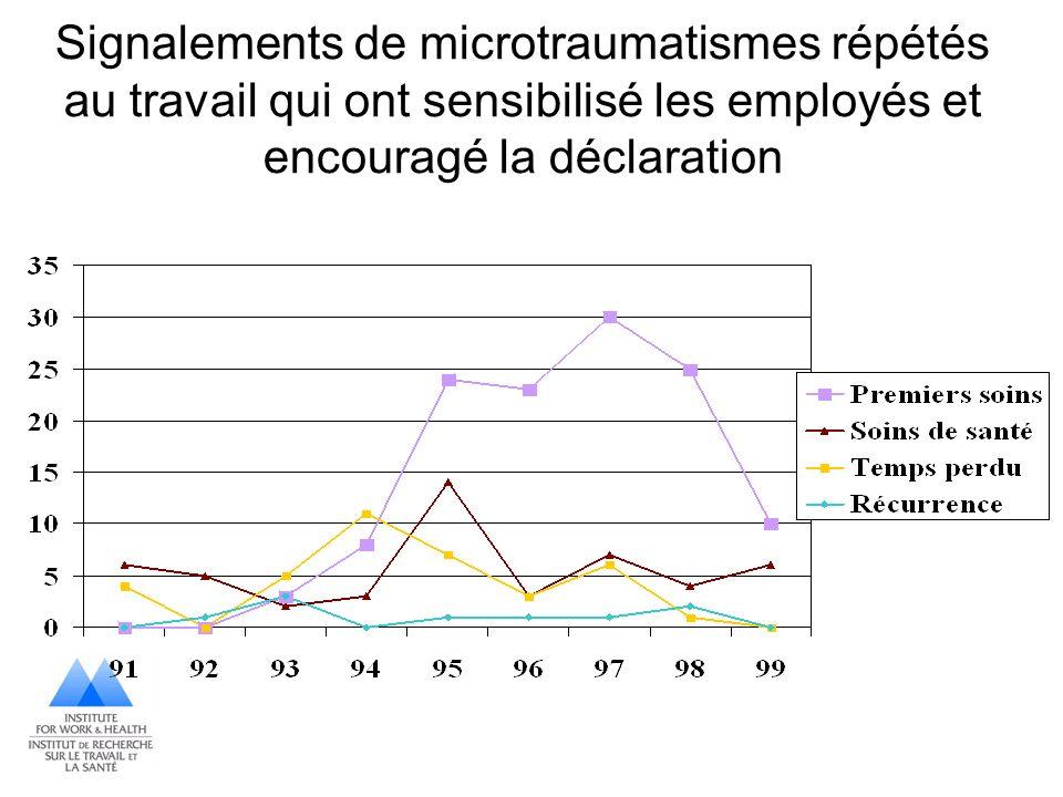 Signalements de microtraumatismes répétés au travail qui ont sensibilisé les employés et encouragé la déclaration