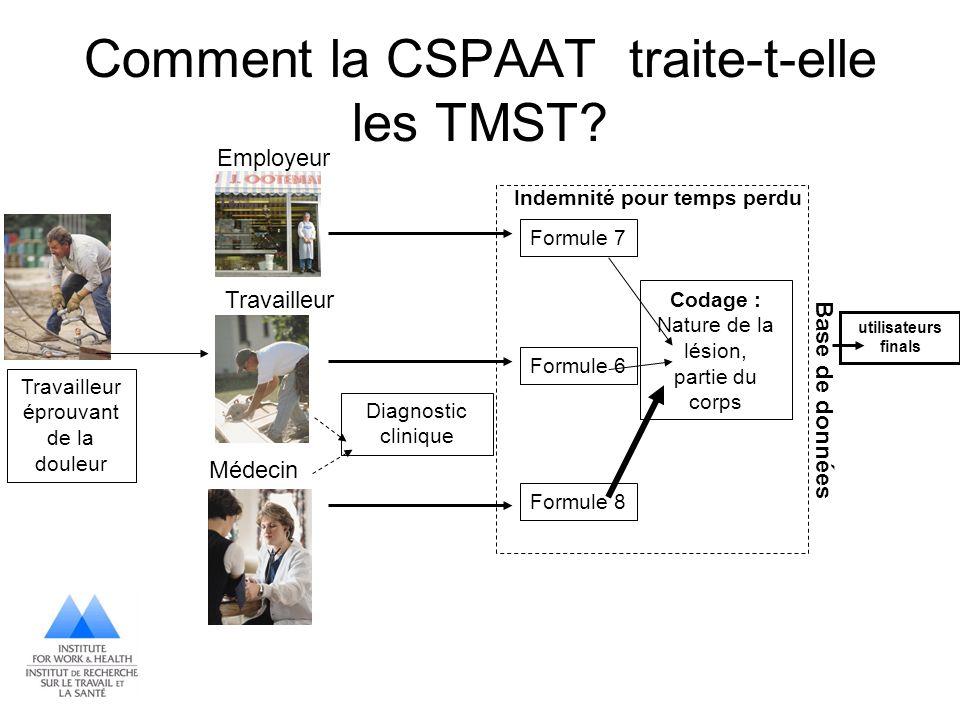 Comment la CSPAAT traite-t-elle les TMST? Travailleur éprouvant de la douleur Travailleur Diagnostic clinique Formule 7 Formule 6 Formule 8 Codage : N