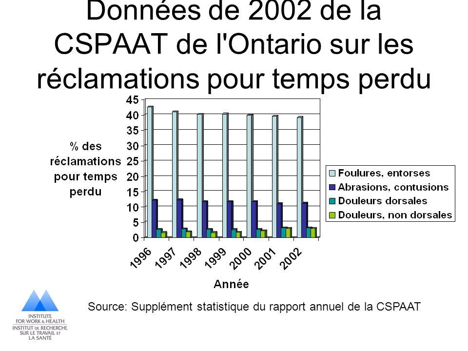 Données de 2002 de la CSPAAT de l'Ontario sur les réclamations pour temps perdu Source: Supplément statistique du rapport annuel de la CSPAAT