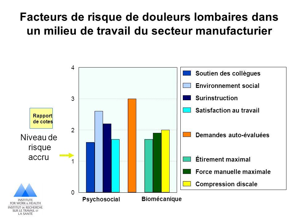 Facteurs de risque de douleurs lombaires dans un milieu de travail du secteur manufacturier 0 1 2 3 4 Soutien des collègues Environnement social Surin