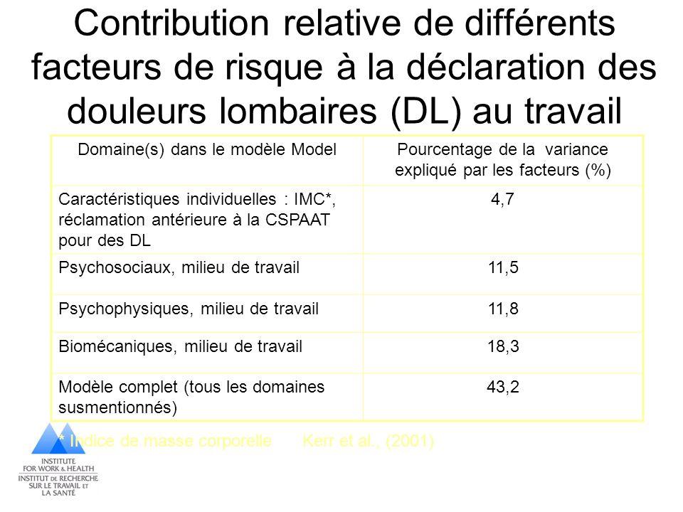 Contribution relative de différents facteurs de risque à la déclaration des douleurs lombaires (DL) au travail Domaine(s) dans le modèle ModelPourcent