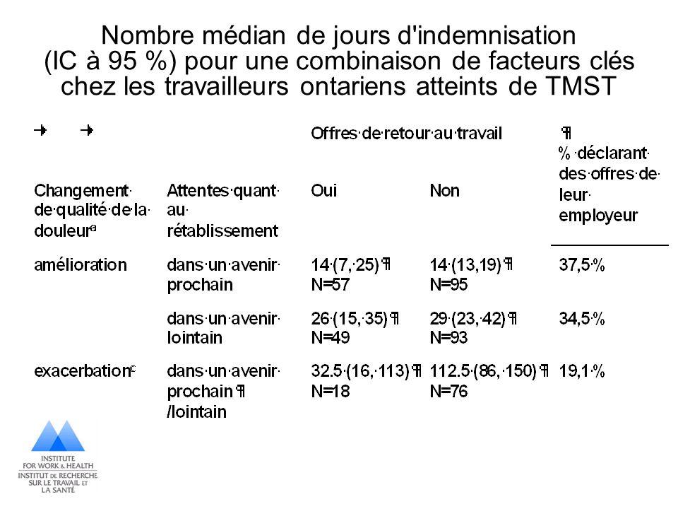 Nombre médian de jours d'indemnisation (IC à 95 %) pour une combinaison de facteurs clés chez les travailleurs ontariens atteints de TMST