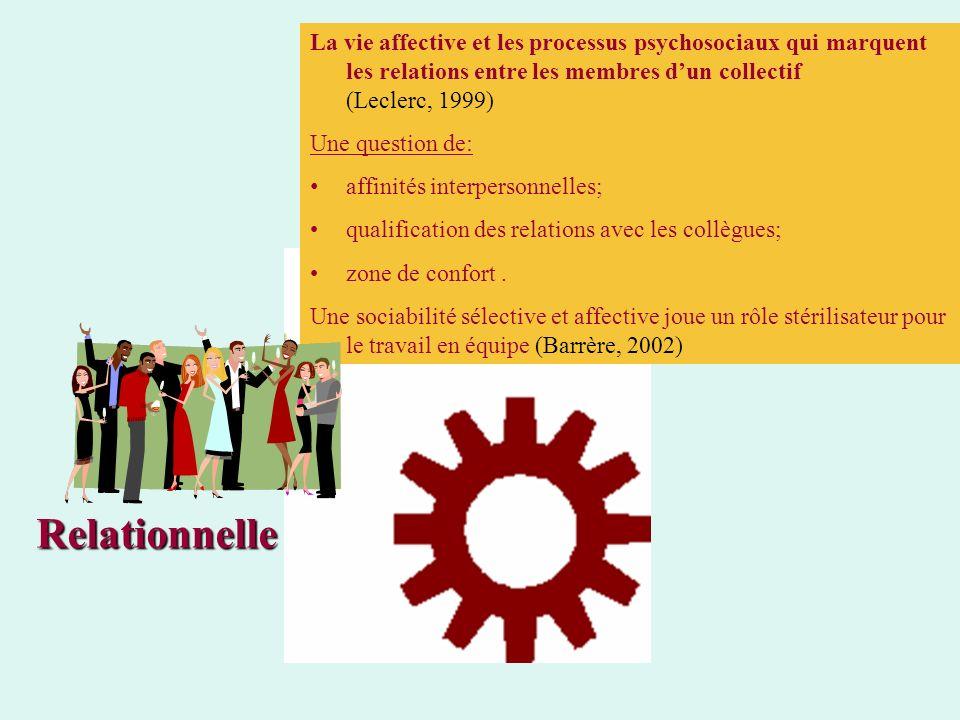 Relationnelle La vie affective et les processus psychosociaux qui marquent les relations entre les membres dun collectif (Leclerc, 1999) Une question