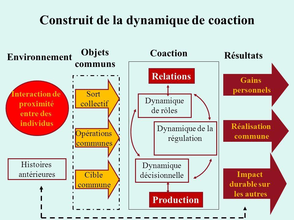 Construit de la dynamique de coaction Interaction de proximité entre des individus Sort collectif Opérations communes Cible commune Objets communs Rel