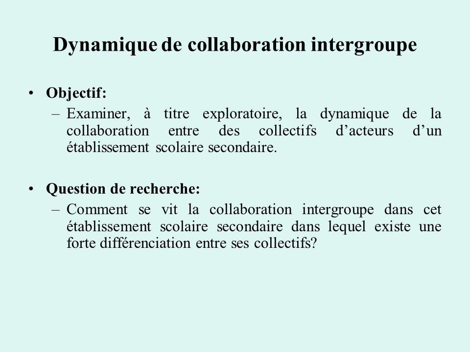 Dynamique de collaboration intergroupe Objectif: –Examiner, à titre exploratoire, la dynamique de la collaboration entre des collectifs dacteurs dun é