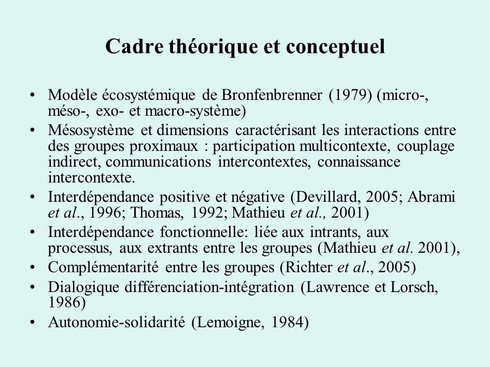 Cadre théorique et conceptuel Modèle écosystémique de Bronfenbrenner (1979) (micro-, méso-, exo- et macro-système) Mésosystème et dimensions caractéri