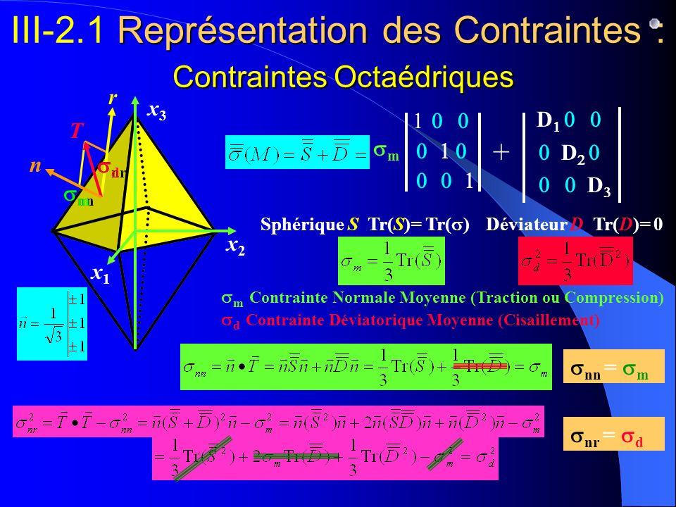 nn Représentation des Contraintes : Contraintes Octaédriques III-2.1 Représentation des Contraintes : Contraintes Octaédriques m Contrainte Normale Mo