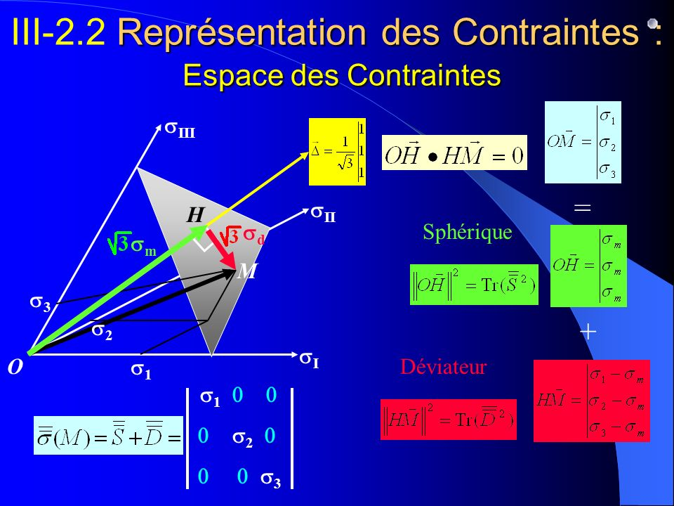 I II III O 1 2 3 Représentation des Contraintes : Espace des Contraintes III-2.2 Représentation des Contraintes : Espace des Contraintes 2 1 3 M = + H