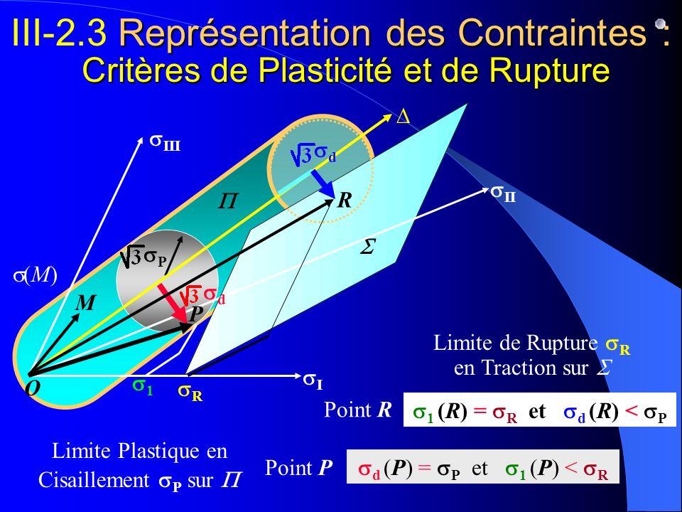 P Limite Plastique en Cisaillement P sur Limite de Rupture R en Traction sur R II I III O Représentation des Contraintes : Critères de Plasticité et d