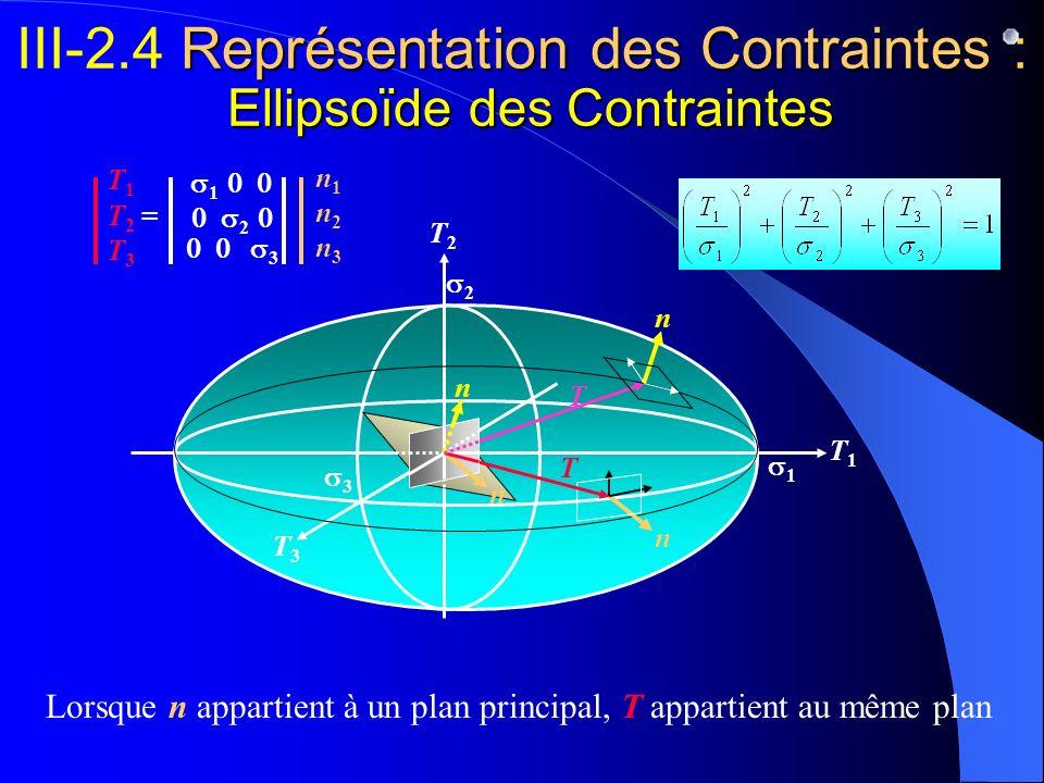 Représentation des Contraintes : Ellipsoïde des Contraintes III-2.4 Représentation des Contraintes : Ellipsoïde des Contraintes 1 T1T1 2 T2T2 T3T3 3 1