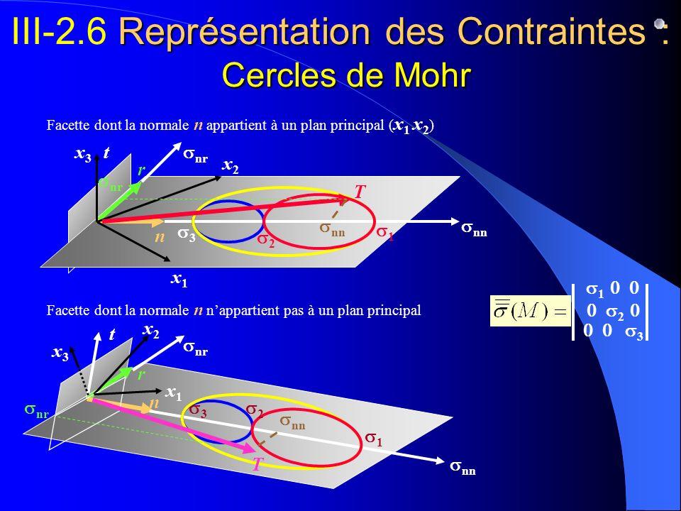 Facette dont la normale n appartient à un plan principal ( x 1 x 2 ) Représentation des Contraintes : Cercles de Mohr III-2.6 Représentation des Contr