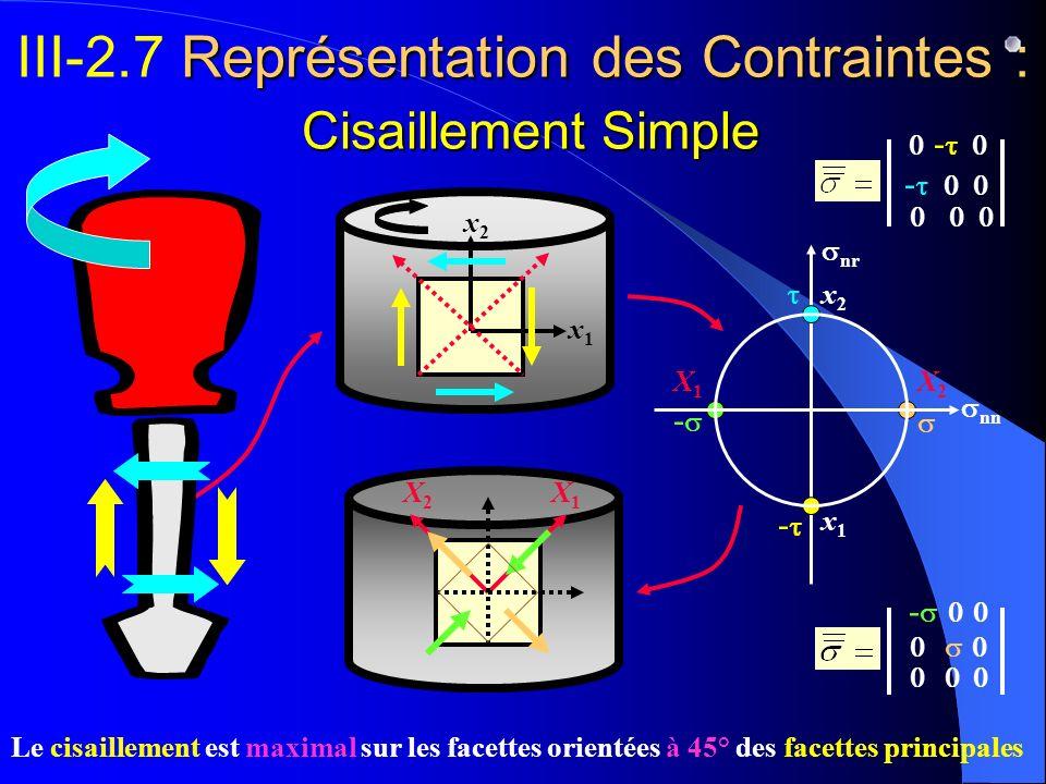 Représentation des Contraintes : Cisaillement Simple III-2.7 Représentation des Contraintes : Cisaillement Simple X1X1 X2X2 x1x1 x2x2 - Le cisaillemen
