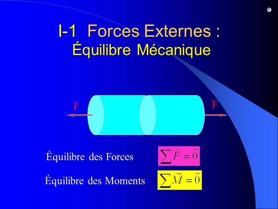 I-1 Forces Externes : Équilibre Mécanique F F Équilibre des Forces Équilibre des Moments