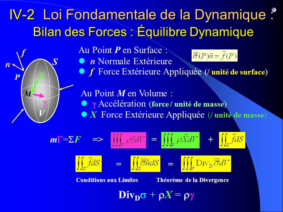 IV-2 Loi Fondamentale de la Dynamique : Bilan des Forces : Équilibre Dynamique n Normale Extérieure f Force Extérieure Appliquée (/ unité de surface)