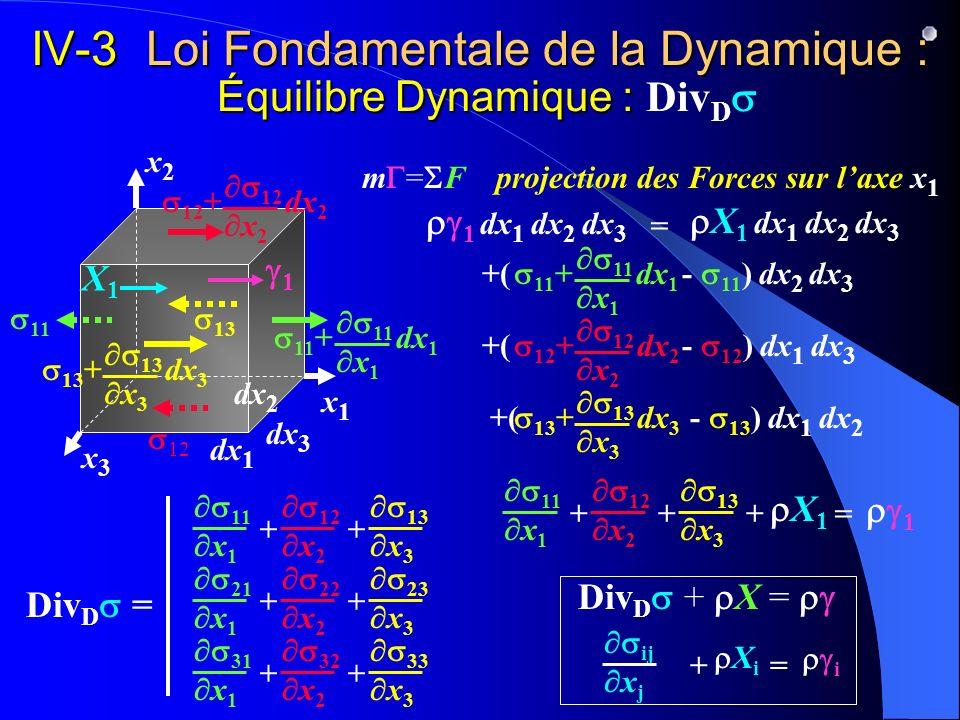 IV-3 Loi Fondamentale de la Dynamique : Équilibre Dynamique : IV-3 Loi Fondamentale de la Dynamique : Équilibre Dynamique : Div D dx 3 dx 1 x2x2 x1x1