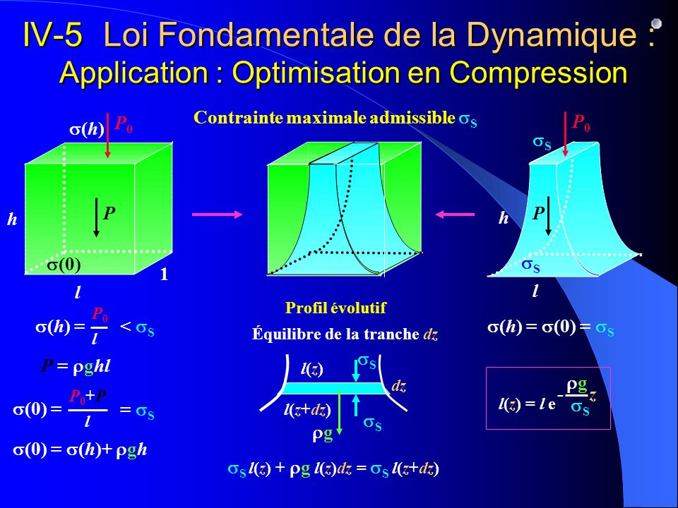 P P = ghl l h 1 IV-5 Loi Fondamentale de la Dynamique : Application : Optimisation en Compression Profil évolutif S S P0P0 (h) (h) = P0P0 l (0) (0) =