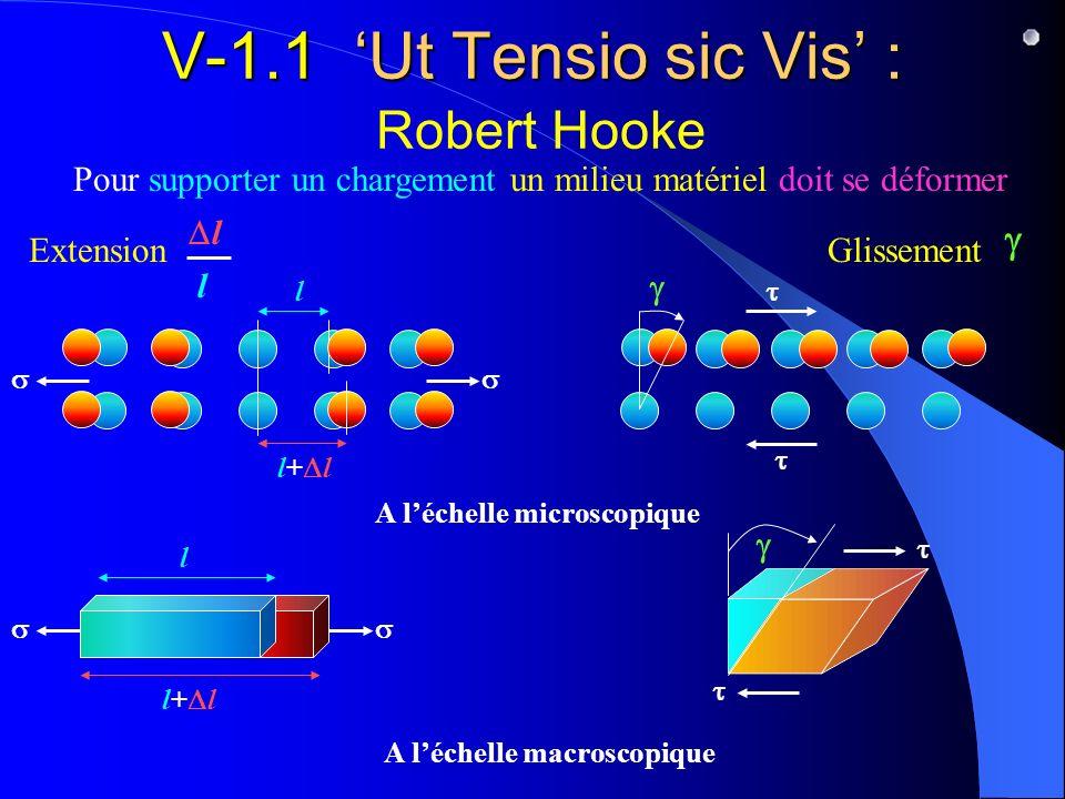 V-1.1 Ut Tensio sic Vis : V-1.1 Ut Tensio sic Vis : Robert Hooke l Pour supporter un chargement un milieu matériel doit se déformer A léchelle macrosc
