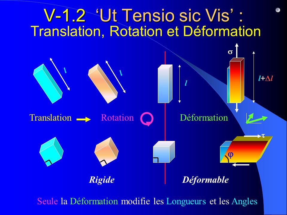 V-1.2 Ut Tensio sic Vis : V-1.2 Ut Tensio sic Vis : Translation, Rotation et Déformation Seule la Déformation modifie les Longueurs et les Angles Rigi