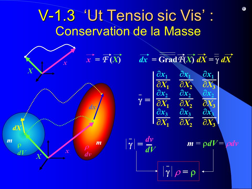 V-1.3 Ut Tensio sic Vis : V-1.3 Ut Tensio sic Vis : Conservation de la Masse dv dV x = F (X) x X Xx dX dx dx = Grad F (X) dX = dX = x 1 X 1 x 1 X 2 x