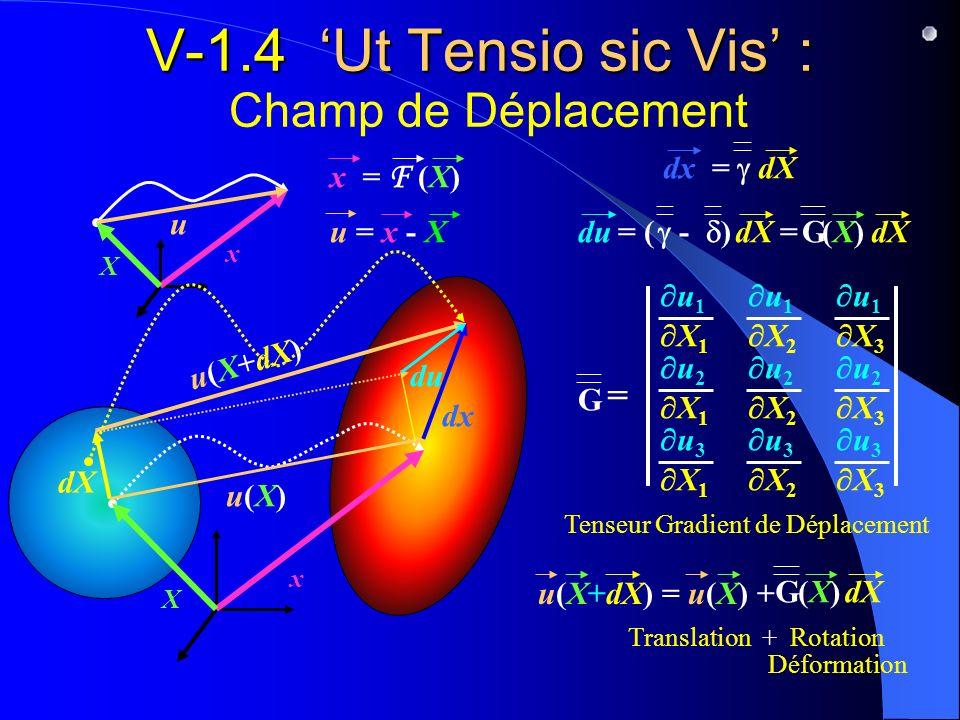 V-1.4 Ut Tensio sic Vis : V-1.4 Ut Tensio sic Vis : Champ de Déplacement dX dx X x dx = dX x = F (X) X x u(X)u(X) u(X+dX) u u = x - X du = ( - ) = (X)