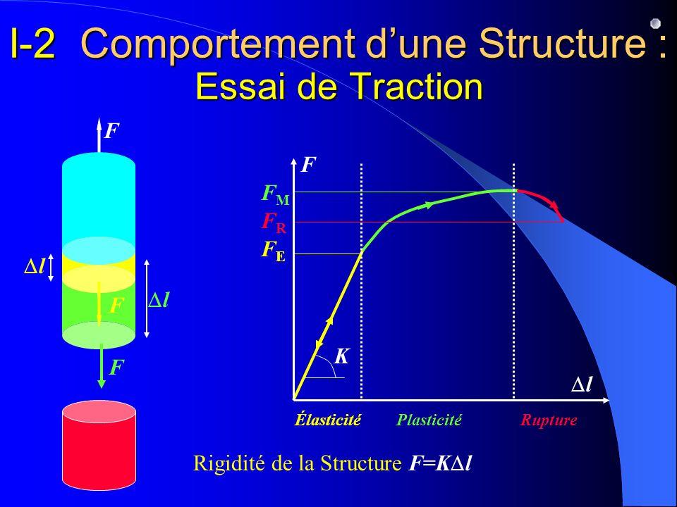 F l F F I-2 Comportement dune Structure : Essai de Traction FRFR FMFM ÉlasticitéPlasticité Rupture FEFE F l l F Rigidité de la Structure F=K l K