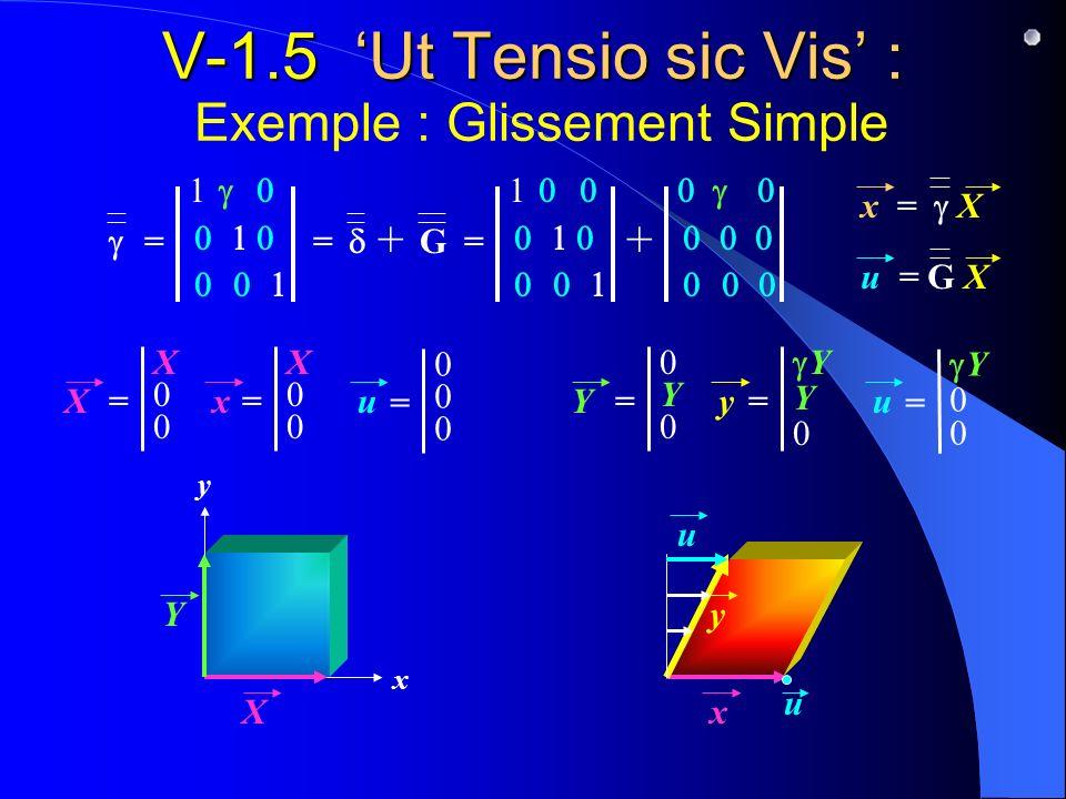 V-1.5 Ut Tensio sic Vis : V-1.5 Ut Tensio sic Vis : Exemple : Glissement Simple x y = 1 = G + + = 1 X X= X00X00 x = X u = G X x x= X00X00 = 000000 u Y