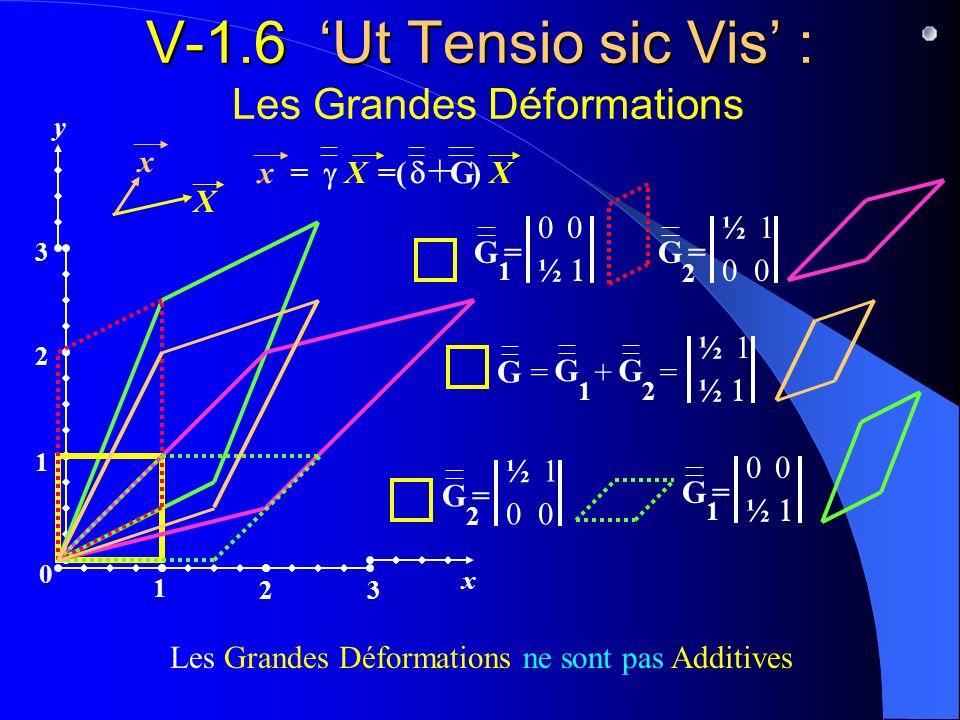 V-1.6 Ut Tensio sic Vis : V-1.6 Ut Tensio sic Vis : Les Grandes Déformations x y 1 23 0 1 2 3 = ½ 1 0 2 G 1 = 0 ½ G G 1 G 2 G =+ ½ 1 ½ = Les Grandes D