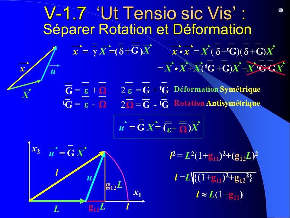 V-1.7 Ut Tensio sic Vis : V-1.7 Ut Tensio sic Vis : Séparer Rotation et Déformation x1x1 x2x2 X x + =( ) G x = X X xx = X( + )( + )G tGtG X= X( + ) tG