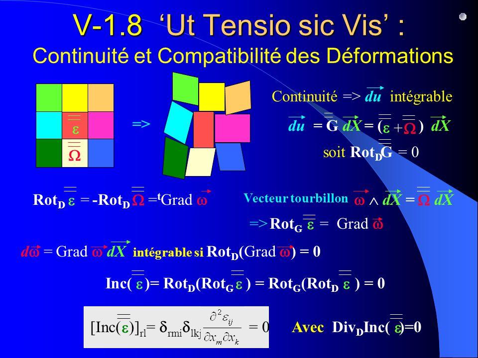 V-1.8 Ut Tensio sic Vis : V-1.8 Ut Tensio sic Vis : Continuité et Compatibilité des Déformations => soit Rot D = 0G = ( )dX du = G dX + Continuité =>