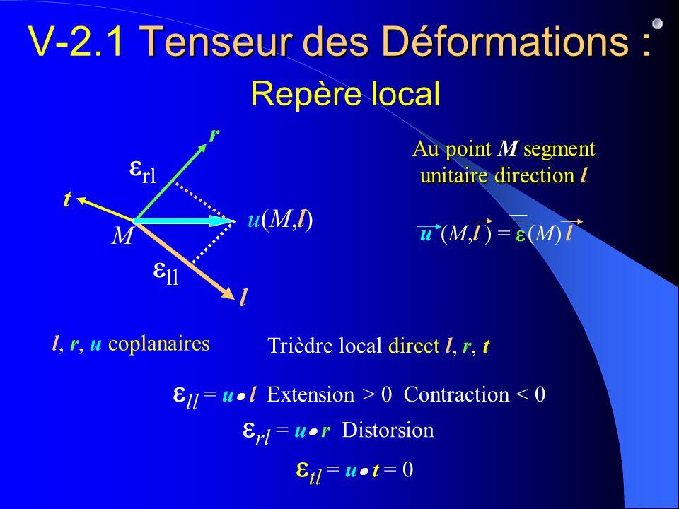 Tenseur des Déformations : V-2.1 Tenseur des Déformations : Repère local ll rl l, r, u coplanaires r t ll = u l Extension > 0 Contraction < 0 rl = u r