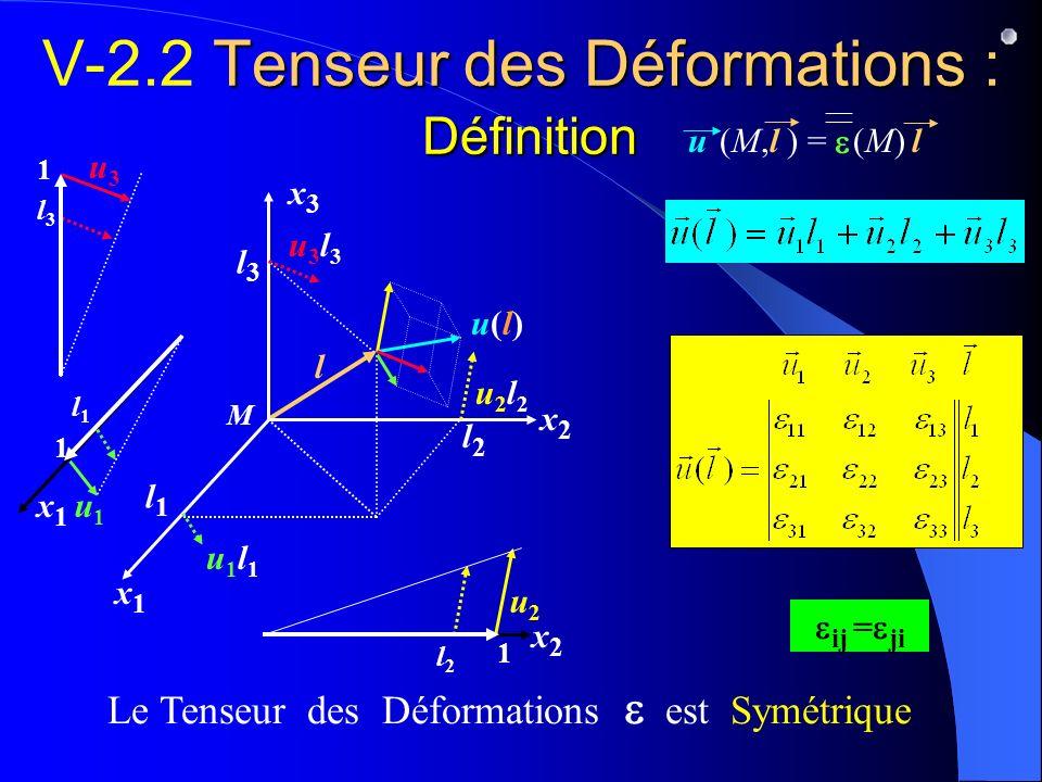 Tenseur des Déformations : Définition V-2.2 Tenseur des Déformations : Définition (M,l ) =u l(M)(M) Le Tenseur des Déformations est Symétrique u1u1 x2