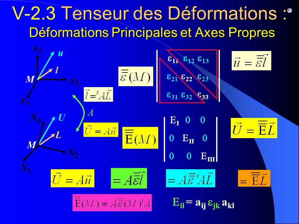 M L U Tenseur des Déformations : Déformations Principales et Axes Propres V-2.3 Tenseur des Déformations : Déformations Principales et Axes Propres I