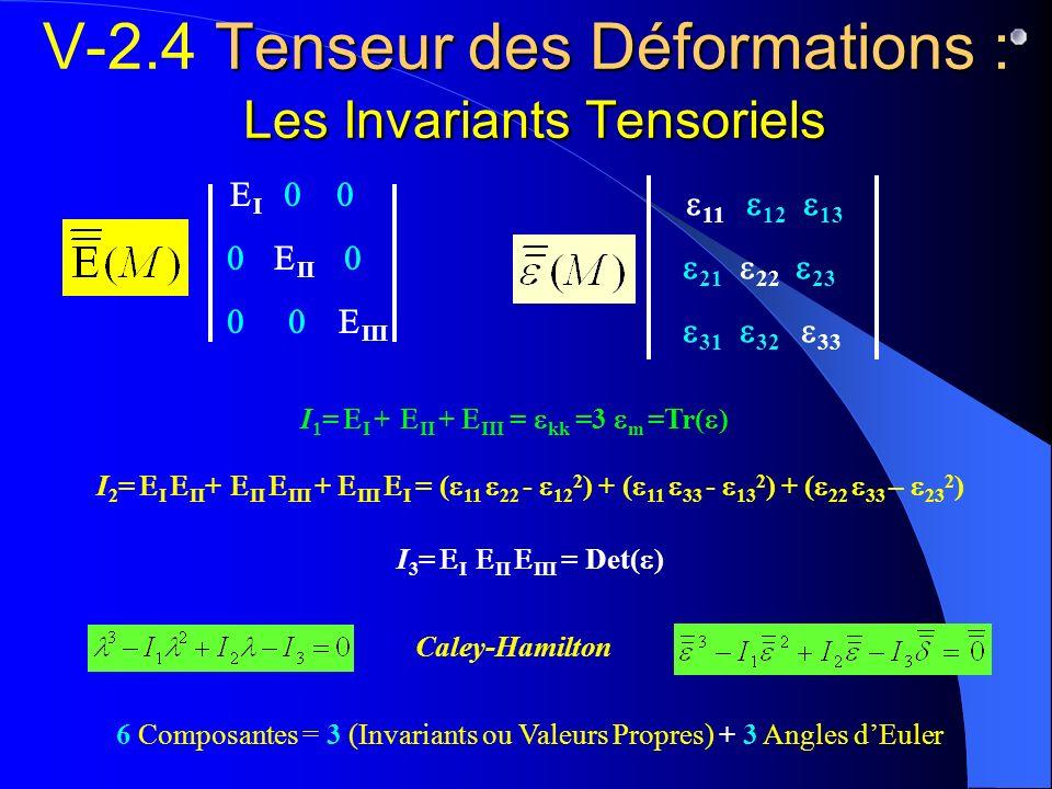 Tenseur des Déformations : Les Invariants Tensoriels V-2.4 Tenseur des Déformations : Les Invariants Tensoriels I II III 11 12 13 21 22 23 31 32 33 I