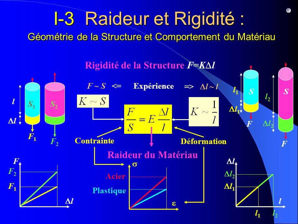 I-3 Raideur et Rigidité : Géométrie de la Structure et Comportement du Matériau Rigidité de la Structure F=K l F ~ S <= Expérience F l l l F1F1 F2F2 l