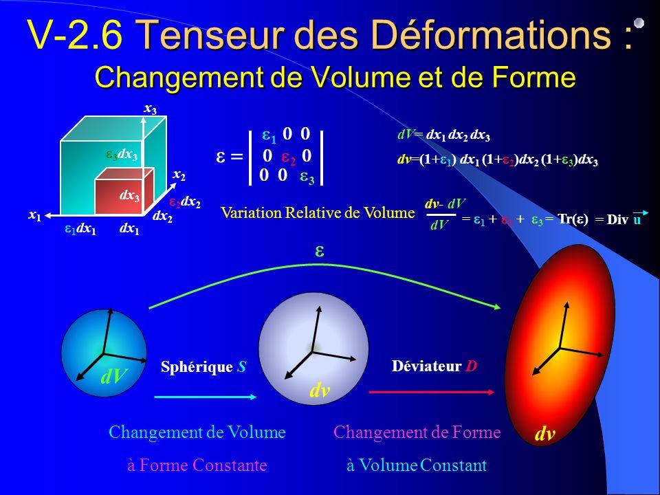 1 dx 1 2 dx 2 3 dx 3 dx 1 dx 3 dx 2 dV= dx 1 dx 2 dx 3 Tenseur des Déformations : Changement de Volume et de Forme V-2.6 Tenseur des Déformations : Ch